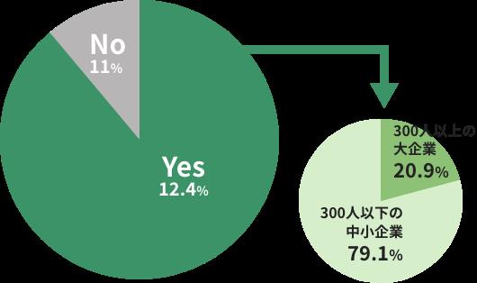 現在オンライン施策を行っている企業の割合